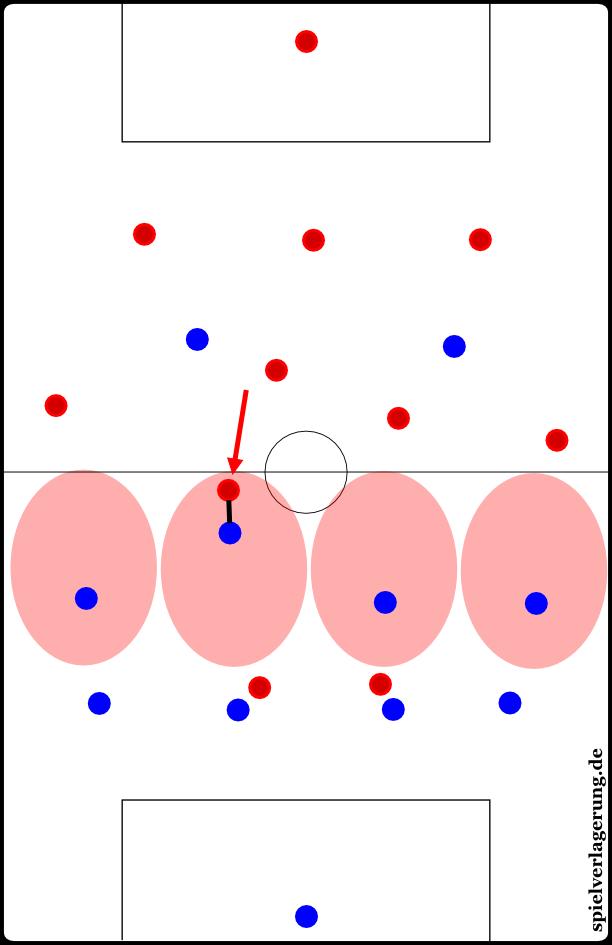 При этом виде опеки игрок накрывается только при входе в определенную зону