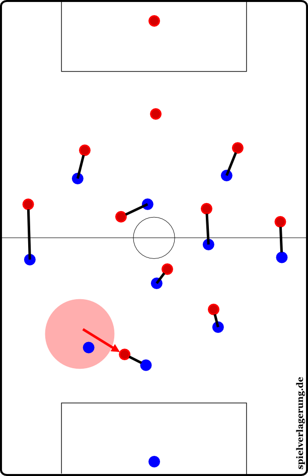 В гибкой опеке нападающий не опекается игроком до конца, а передается свободному либеро