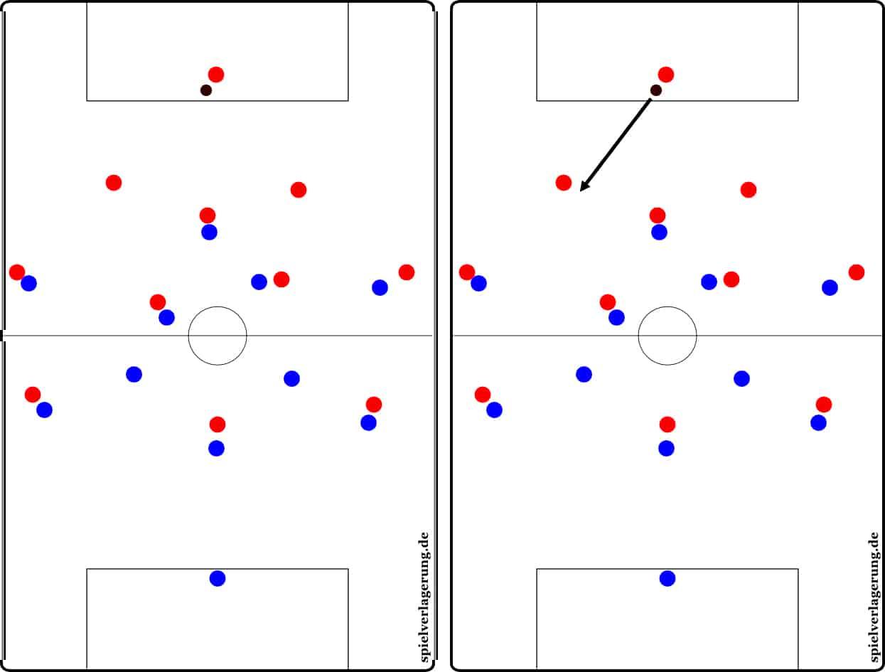 Рис. 1. Мяч у голкипера. Видно, что синяя команда играет персонально по игрокам. Рис. 2. Голкипер пробует отдать передачу на правого центрального защитника
