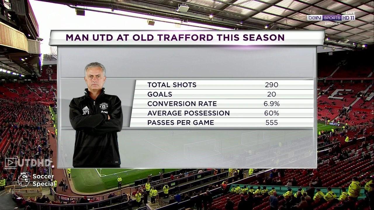 «Манчестер Юнайтед» на «Олд Траффорд» в этом сезоне