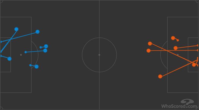 Удары «Эвертона» и «Юнайтед» в первом тайме