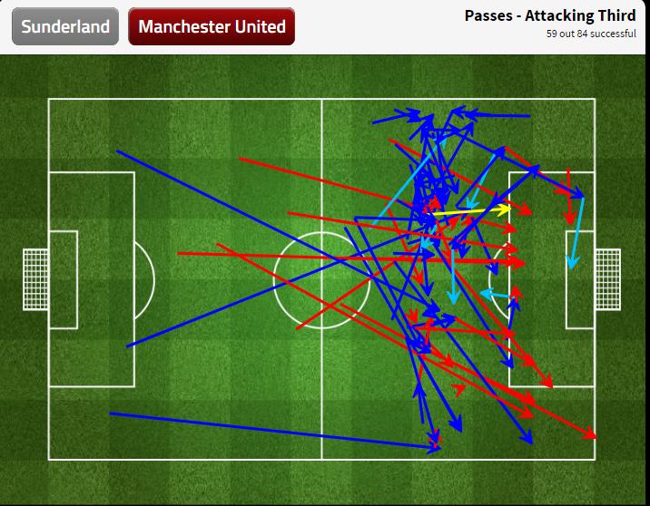 Карта пасов «Юнайтед» в атаке на половине поля соперника