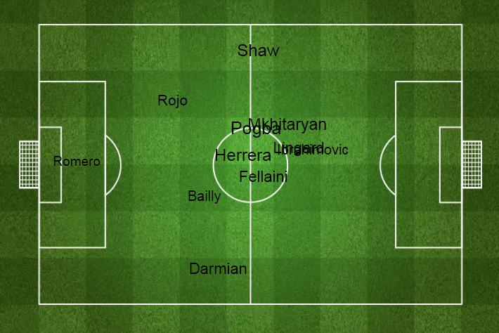 Усреднённые позиции игроков «Юнайтед» на поле