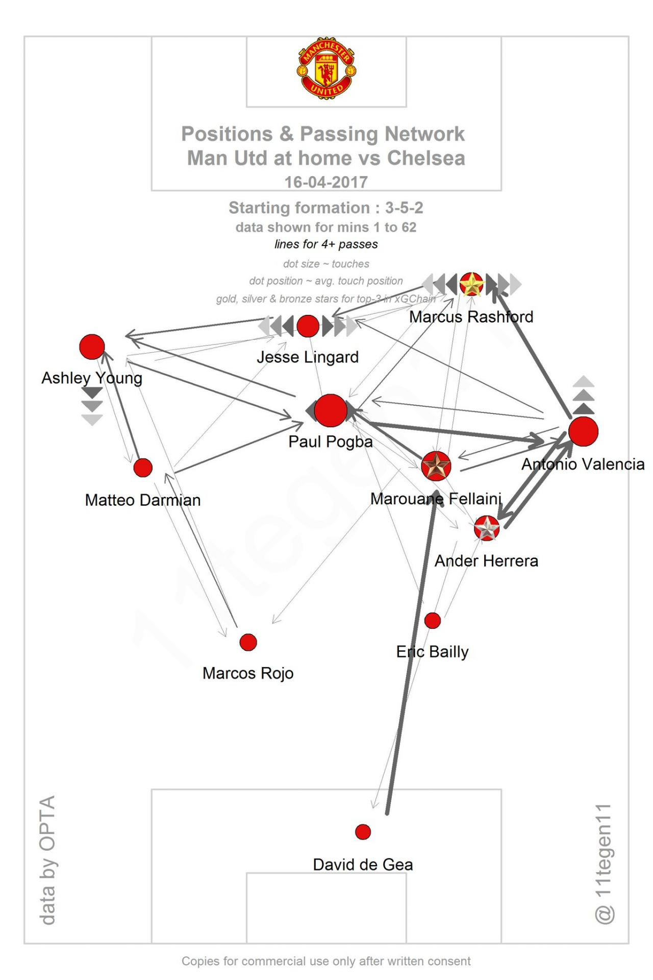 Усреднённые позиции игроков и сетка пасов в матче против «Челси»