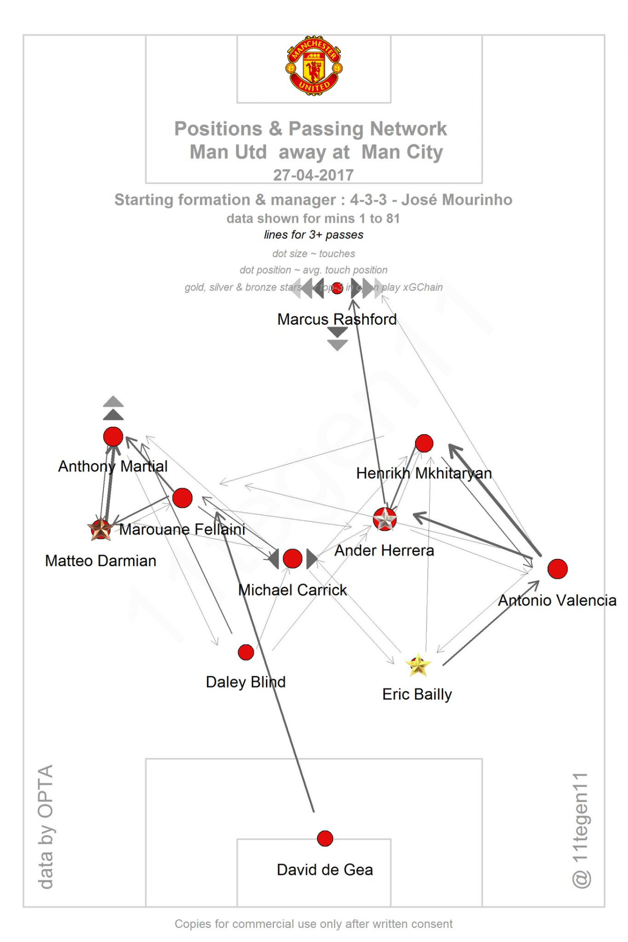 Усреднённые позиции игроков и сетка пасов в матче против «Сити» (гиперссылка)