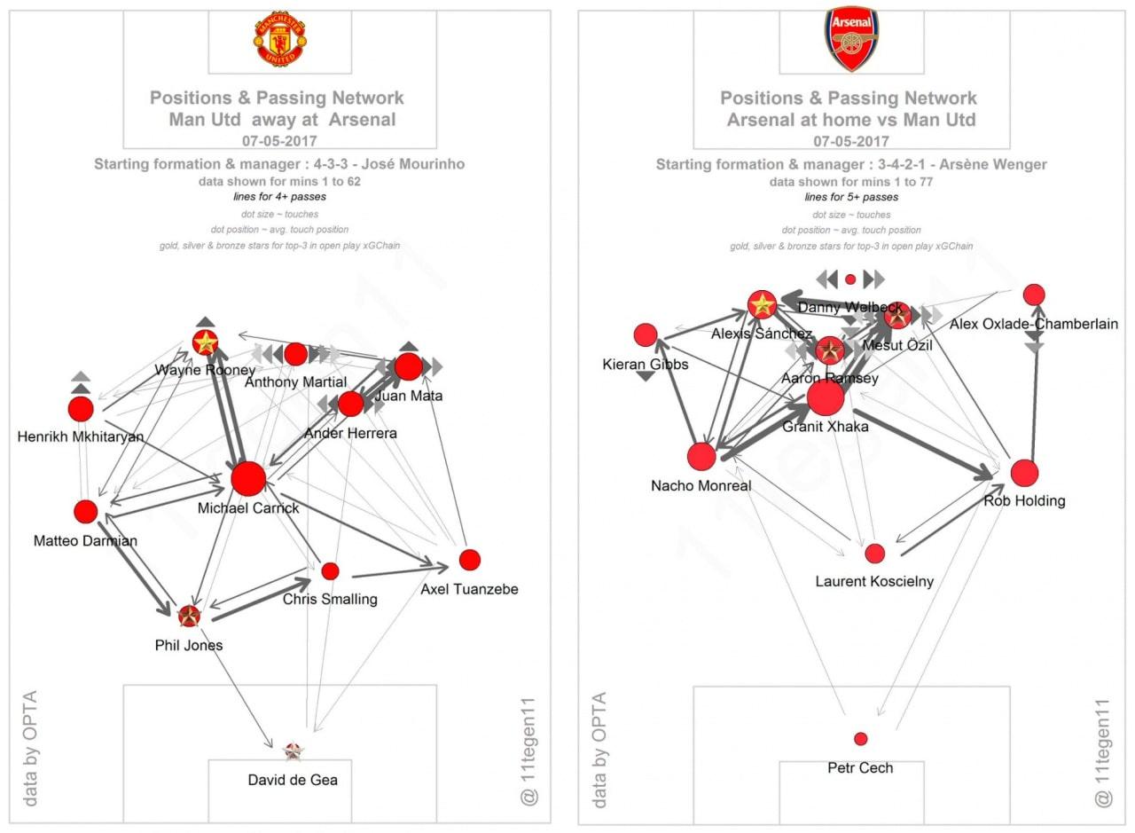 Усреднённые позиции игроков и сетка пасов «Арсенала» и «Манчестер Юнайтед»