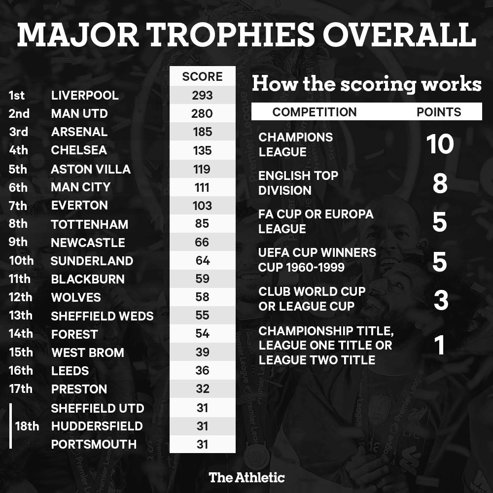 Очки важных трофеев