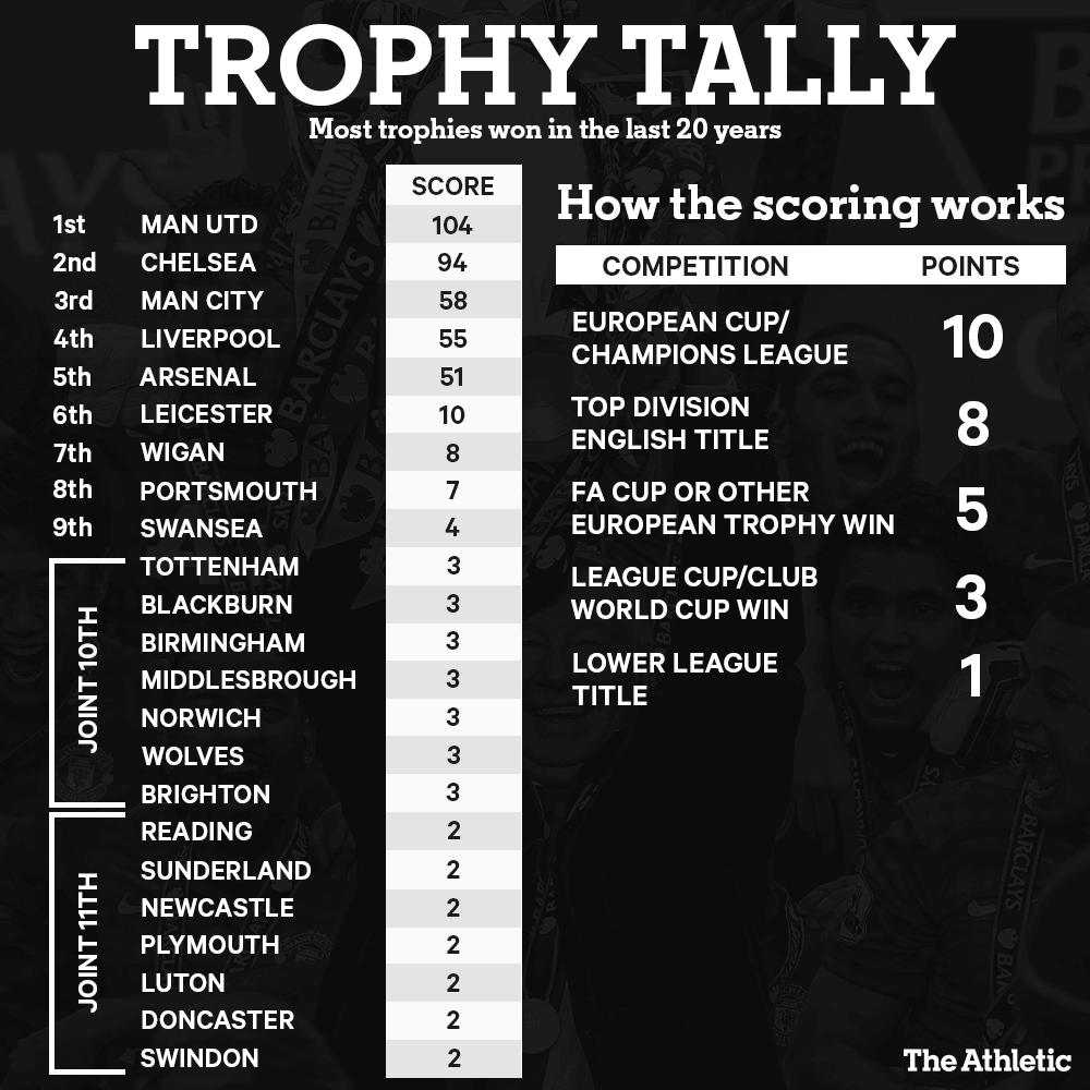 Трофеи за последние 20 лет